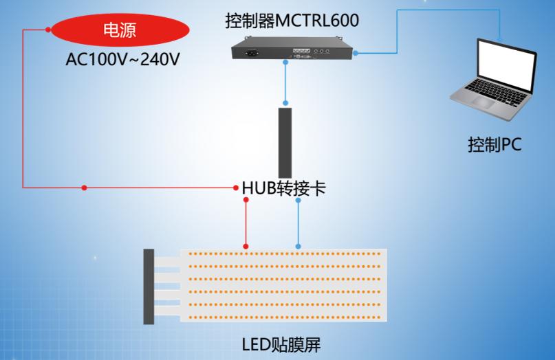 led贴膜屏控制方式