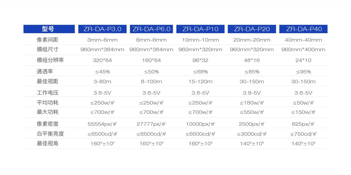 55条LED贴膜屏精选问题,详细了解贴膜屏请看这里!